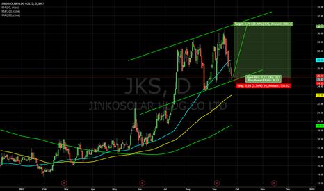 JKS: JKS - move inside the rising channel