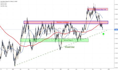 AUDUSD: Approaching an uptrend line