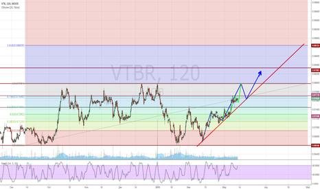 VTBR: Long VTBR