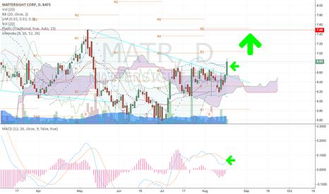 MATR: Very Nive breakout coming for $MATR