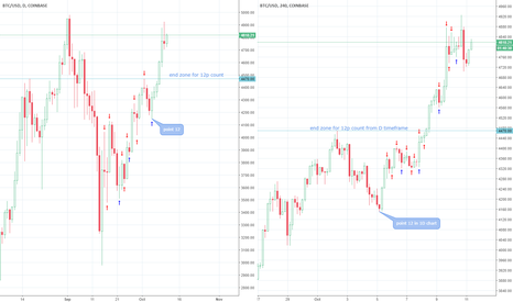 BTCUSD: Count for first 3 primary waves