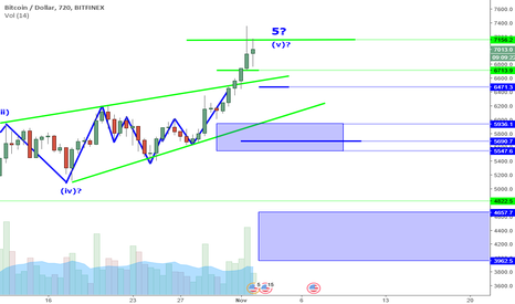 BTCUSD: BTCUSD Perspective And Levels: New High And More Risk.