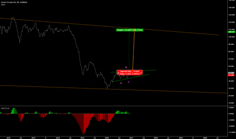 BCOUSD: Is Oil ready for the run back up?