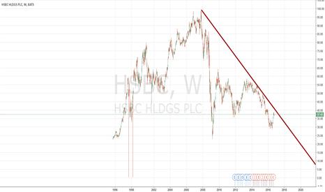 HSBC: SHORT HSBC to Zero