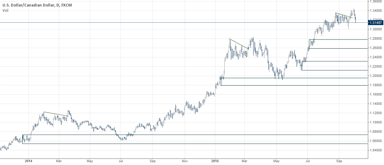 USDCAD Daily, fake breakouts. demand zones.