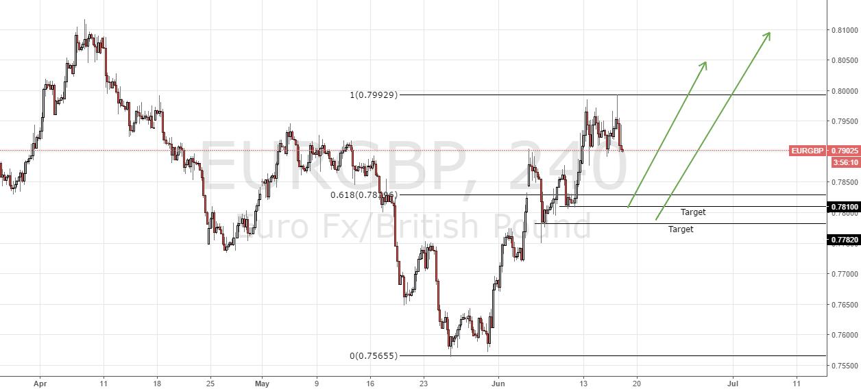EURBP Short