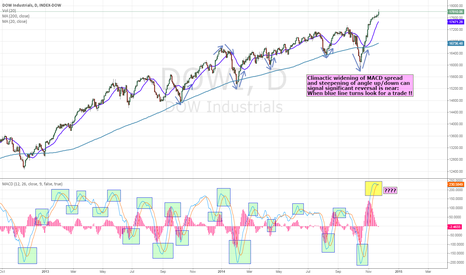 DJI: Using MACD to find turning points in the DOW