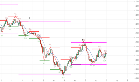 NZDCHF: Right shoulder. Possible sell coming up after this retest