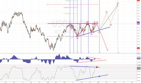 USOIL: Oil ascending triangle