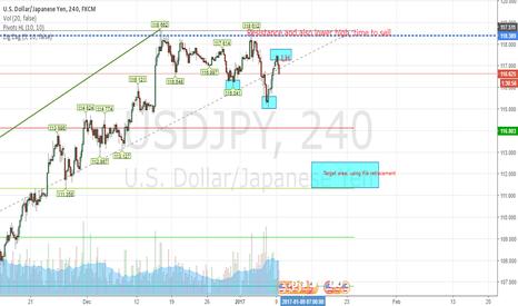 "USDJPY: USD/JPY ""trend changing"""
