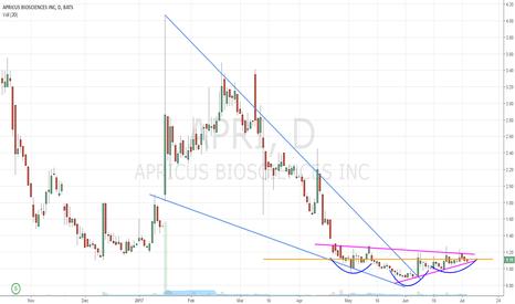 APRI: Apricusate this chart...?