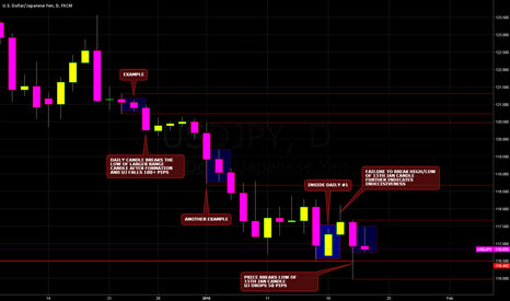 USDJPY: USDJPY INSIDE DAY CANDLES: WATCH THE HIGHS AND LOWS
