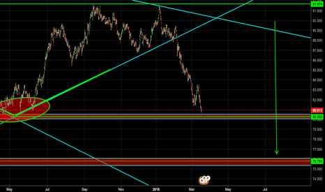 CADJPY: CAD/JPY! ANY LOWER?