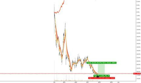 AO.: AO (1D) FTSE 100