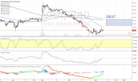 VRA: VRA - Bounce into Earnings