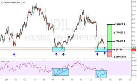 HDIL: HDIL AT GOOD SUPPORT LEVELS