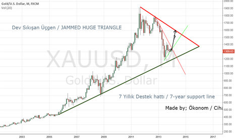 XAUUSD: 7 Yillik Destek hatti / 7-year support line