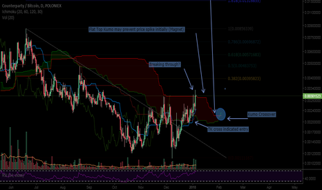 XCPBTC: If XCP can get clear of the cloud then game on (1 day) (XCP/BTC)