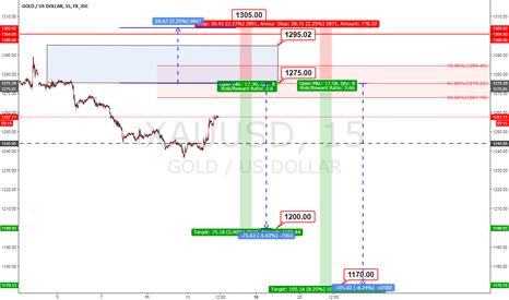 XAUUSD: XAUUSD sell limite 1375.00 st.1305.00  tp1 1200.00  tp2.1170.00