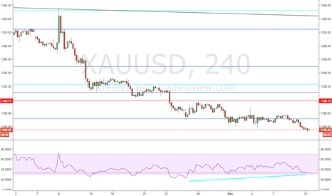XAUUSD: Gold Bottoming?