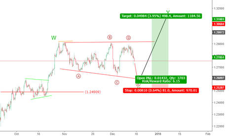 USDCAD: USDCAD Elliott wave analysis; An expanding triangle pattern?