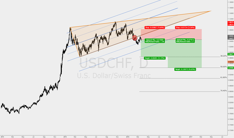 USDCHF: Removed the small drop for fun :)