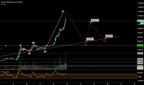 BTCMXN: Some Eliot Waves in   bitcoin/mexican peso