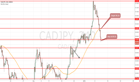 CADJPY: buy at 89.55 for target 90.15 gain 60 pips intraday trade