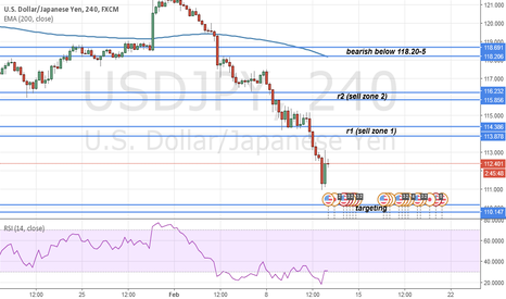 USDJPY: USDJPY sell zone and targeting