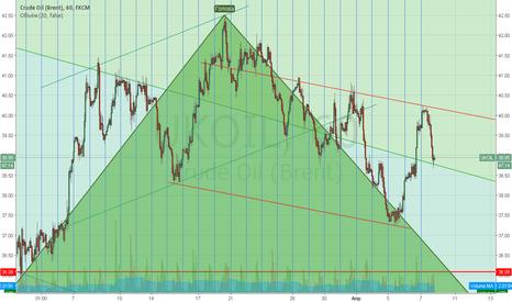 UKOIL: Нефть. Тренд нисходящий.