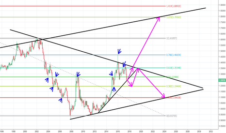USDCAD: USDCAD GOES 1.19 OR 1.35