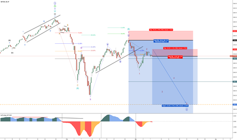 SPX: US Indices – Bearish Intermediate (C) – Aggressive SELL - Part 2