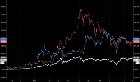 BTCUSD: Three Month Performance of Bitcoin, Ethereum, Litecoin
