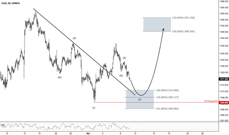XAUUSD: GOLD - Looking for upside towards 1348.30