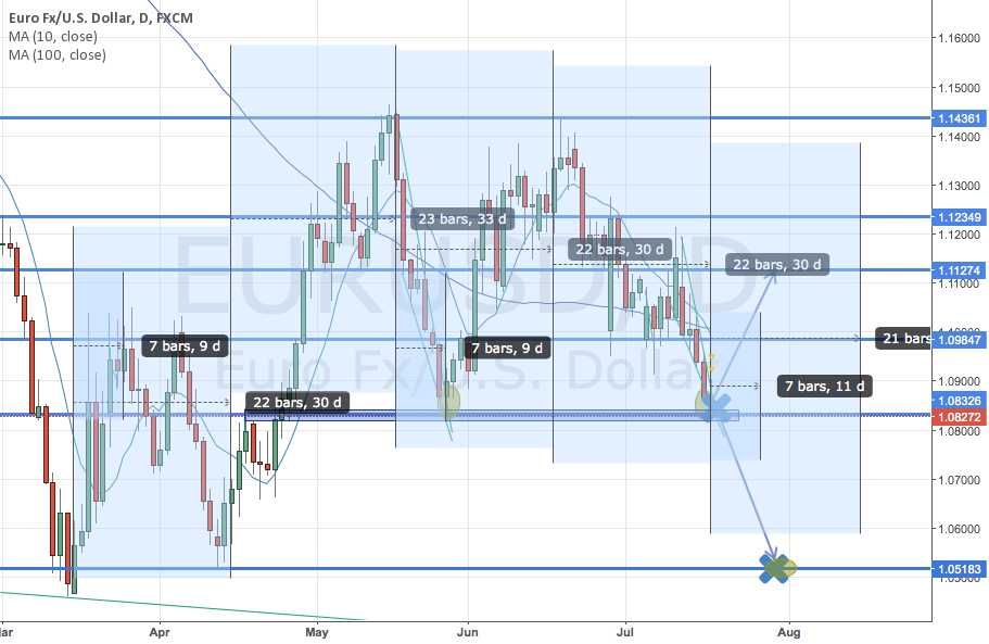 EURUSD 30-day trend cycle pattern complete on 19th July