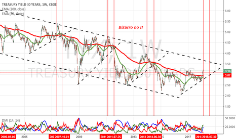 TYX: Treasury Al Capolinea