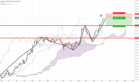 GBPCAD: GBPCAD Catch the retrace before the climb