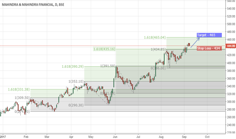 M_MFIN: MSFT Long