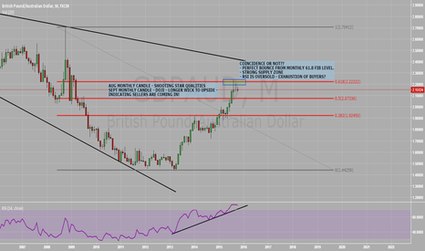 GBPAUD: GBPAUD ready for a drop?