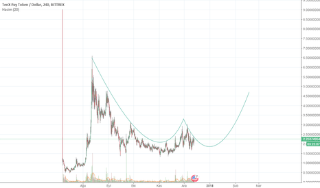 PAYUSD: PAY/USD