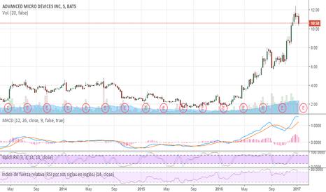 AMD: AMD, aún a la alza o ya a la baja?