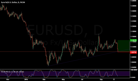 EURUSD: EUR/USD Bullish Outlook (open to criticism)