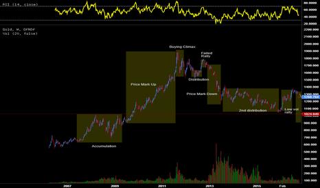 XAUUSD: Selling Climax su GOLD