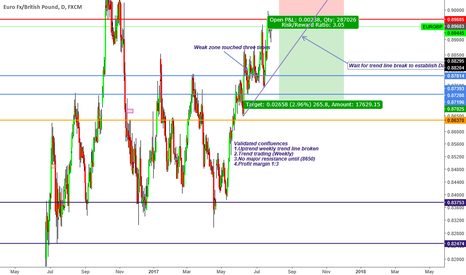 "EURGBP: ""Trade what you see not what you think"" Bearish Sentiment"