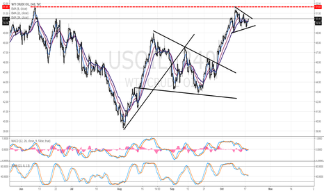USOIL: If Crude Oil Breaks Through $51.65, Watch Out