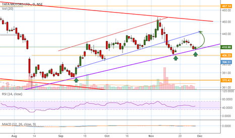 TATAMOTORS: TataMotors bounces back from its support zone ....