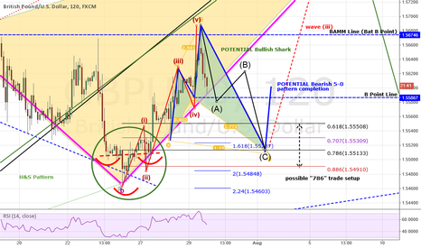 GBPUSD: REPOST: GBPUSD: Post-FOMC Analysis - Setting Stage Wave 3 UP!