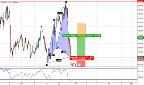 EURJPY: bullish cypher on EURJPY 4HRLY
