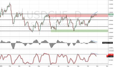 USDCHF: USD/CHF D1 SHORT