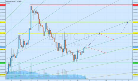 ETHBTC: Target has reached! Ready for another..